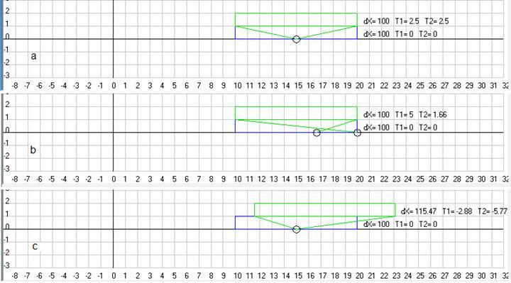 Рис. 6. Видимые из АСО (a) или ИСО (b,c), движущейся относительно АСО со скоростью 10 м/с, координаты левого и правого концов стержня, покоящегося в АСО и имеющего длину 100 м, которые получаются для разных значений времени, когда свет достигает наблюдателя, находящегося в АСО (a) или ИСО (b,c), гдеaиb- классический расчет в АСО, аc- согласно СТО. Масштаб 10 м/см. Скриншоты программыGaliley1.
