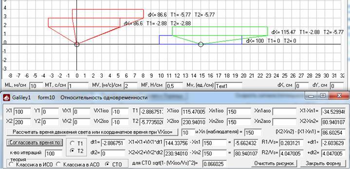 Рис. 8. Видимые из ИСО, движущейся относительно АСО со скоростью -10 м/с, согласно расчета СТО, координаты левого и правого концов стержня, покоящегося в АСО и имеющего там длину 100 м, которые получаются для разных значений координатного времени (зеленый стержень) и после согласования времени наблюдения (красные стержни), где координаты нижнего красного стержня согласованы по времени наблюдения левого конца стержня, т.е. по Т1, а координаты верхнего красного стержня согласованы по времени наблюдения правого конца стержня, т.е. по Т2. Масштаб 10 м/см. Скриншот программыGaliley1.