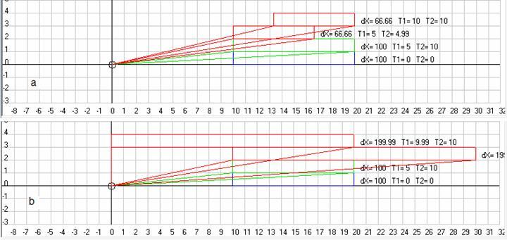 Рис. 11. Видимые наблюдателем, находящимся в начале АСО, при классических расчетах координаты левого и правого концов стержня движущегося в АСО со скоростью +10 м/с (a) и -10 м/с (b) в моменты времениT1 иT2 (зеленый стержень) и после согласования времени наблюдения (красные стержни), где координаты нижнего красного стержня согласованы по времени наблюдения левого конца стержня, а координаты верхнего красного стержня согласованы по времени наблюдения правого конца стержня. Масштаб 10 м/см. Скриншот программыGaliley1.