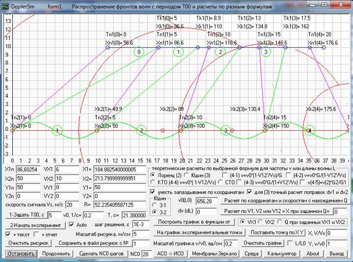 Рис. 13. Вычислительный эксперимент по распространению волн от движущегося на нулевой высоте со скоростью 10 м/с источника 2 и принимаемых движущимся на высоте 50 м со скоростью 6 м/с приемником 1. В зеленых кружках между двумя положениями источника и приемника указаны номера периодов сигнала, т.е. между моментами времени, когда передатчик сделал одно колебание и приемник принял сигналы начала и конца этого колебания. Воспроизведено из работы [69].