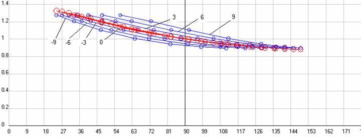 Рис. 16. Отношение частоты принимаемого сигналаvк исходной частоте передатчикаv0 для классического эффекта Доплера при разных скоростях ИСО в функции запаздывающих углов наблюдения. Источник и приемник движутся в АСО и наблюдаются из движущейся относительно нее ИСО. Воспроизведено из работы [69].