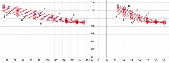Рис. 17. График зависимости отношения принятой частоты сигнала к исходной частоте передатчика для классического эффекта Доплера в функции текущего угла наблюдения (слева) и в функции наблюдаемого среднего времени приема периода сигнала (справа) при разной скорости ИСО. Синие точки это наблюдаемые значения, а красные это расчетные. Воспроизведено из работы [69].