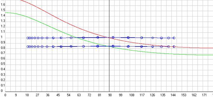 Рис. 21. Результаты вычислительных эксперимента на моделях классического и релятивистского эффектов Доплера с использованием в них имитаторов потенциалов Ньютона (Кулона), Лиенара-Вихерта, Лоренца и ОТО в исходной ИСО, т.е. АСО, с разверткой по углу наблюдения. Синие точки - экспериментальные данные (вверху по Ньютону и ОТО, а ниже по Лоренцу и Лиенару-Вихерту). Красная кривая - расчетные данные по классическому имитатору (3-1), а зеленая кривая - расчетные данные по релятивистскому имитатору (3-2). Скриншот программыGaliley1.
