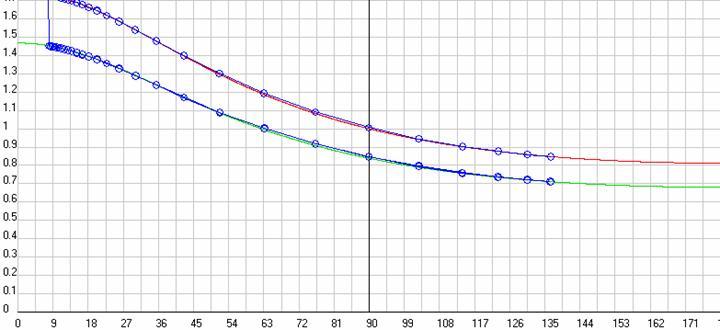 Рис. 22. Результаты вычислительных эксперимента на моделях классического и релятивистского эффектов Доплера в исходной ИСО, т.е. АСО, с использованием в них имитаторов для расчета потенциалов Ньютона (Кулона), Лоренца и ОТО с разверткой по углу наблюдения, если при расчете этих потенциалов учесть реальное запаздывание потенциала. Синие точки - экспериментальные данные. Красная кривая - расчетные данные по классическому имитатору (3-1), а зеленая кривая - расчетные данные по релятивистскому имитатору (3-2). Скриншот программыGaliley1.