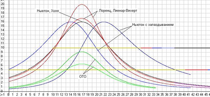 Рис. 25. Графики изменение сил взаимодействия между двумя массами (в функции от времени), движущимися принудительно равномерно и параллельно с разными скоростями (по направляющим). Более светлые линии это силаF12, т.е. сила с которой масса 1 притягивает массу 2, а более темные это силаF21, т.е. сила с которой масса 2 притягивает массу 1 (MF= 0,05 Н/см). Скриншот одного из вариантов программыDopler5, вошедшего позже в программуGaliley1.
