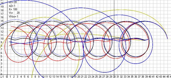 Рис. 27. Траектории кругового движения двух тел в АСО по разным законам взаимодействия между ними и при наблюдении за ними из ИСО, движущейся относительно АСО. Для Ньютона и Ньютона с запаздыванием использовались преобразования Галилея, а для Лоренца, Лиенара-Вихерта и ОТО2 преобразования Лоренца. Масштаб рисункаML= 10 м/см. Скриншот программыGaliley1.
