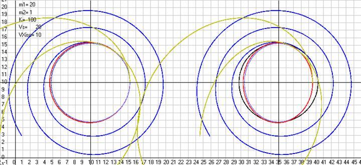 Рис. 28. Траектории движения тела 2 относительно тела 1 в АСО при разных законах взаимодействия между ними (слева) и при наблюдении за ними из ИСО, движущейся относительно АСО (справа). Для Ньютона и Ньютона с запаздыванием использовались преобразования Галилея, а для Лоренца, Лиенара-Вихерта и ОТО2 преобразования Лоренца. Масштаб рисункаML= 10 м/см. Скриншот программыGaliley1.