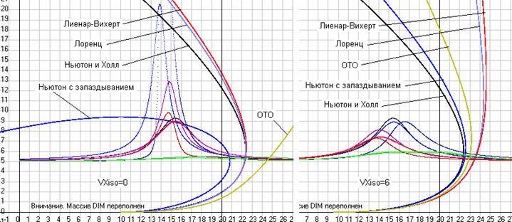 Рис. 29. Траектории движения массы 2 относительно массы 1 при моделировании процесса в разных ИСО и при разных законах для расчета сил взаимодействия между массами, а так же графики изменения сил в функции времени. МасштабыML= 10 м/см,MF= 1 Н/см. Скриншот одного из вариантов программыDopler5, вошедшего позже в программуGaliley1.