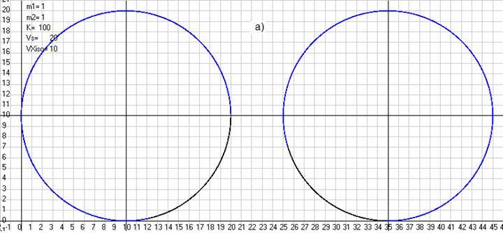 Рис. 30. Траектории движения массы 2 относительно массы 1 при моделировании по закону Ньютона в АСО и видимые из ИСО, движущейся относительно АСО со скоростьюVXiso= 10 м/с (черные кривые) и моделируемые по тому же закону в ИСО (синие кривые), когда начальные данные (скорости и координаты масс) в ИСО получены с использованием преобразований Галилея. Слева начальные скорости заданы по оси ординат, а справа по оси абсцисс.a) при отсутствии внешних полей или при движении в однородном поле.b) при движении в сферическом поле, создаваемом массойm3=1 кг, которая все время покоилась как в АСО так и в ИСО в точке с координатамиX3=0 иY3= -300 м. Масштаб рисунковML= 10 м/см. Скриншоты программыGaliley1.