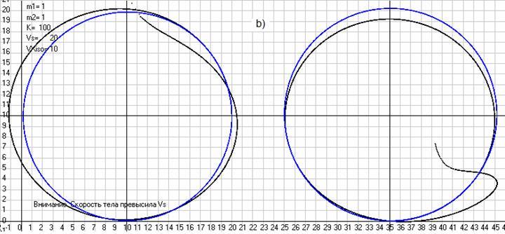 Рис. 30. Траектории движения массы 2 относительно массы 1 при моделировании по закону Ньютона в АСО и видимые из ИСО, движущейся относительно АСО со скоростью VXiso= 10 м/с (черные кривые) и моделируемые по тому же закону в ИСО (синие кривые), когда начальные данные (скорости и координаты масс) в ИСО получены с использованием преобразований Галилея. Слева начальные скорости заданы по оси ординат, а справа по оси абсцисс. a) при отсутствии внешних полей или при движении в однородном поле. b) при движении в сферическом поле, создаваемом массой m3=1 кг, которая все время покоилась как в АСО так и в ИСО в точке с координатами X3=0 и Y3= -300 м. Масштаб рисунков ML= 10 м/см. Скриншоты программы Galiley1.