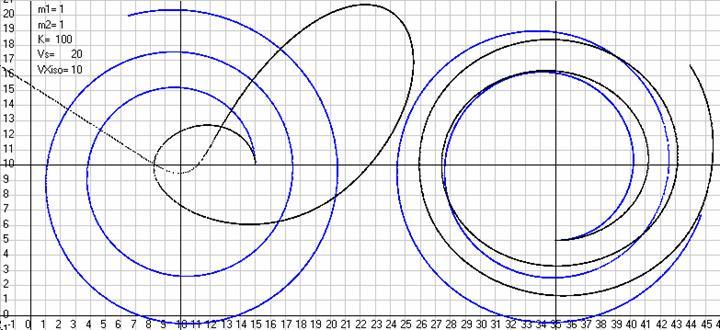 Рис. 31. Траектории движения массы 2 относительно массы 1 моделируемые по закону Ньютона с запаздыванием потенциала в АСО и видимые из ИСО, движущейся относительно АСО со скоростьюVXiso= 10 м/с (синие кривые) и моделируемые по тому же закону в ИСО (черные кривые), когда начальные данные (скорости и координаты масс) заданы с использованием преобразований Галилея. Слева начальные скорости заданы по оси ординат, а справа по оси абсцисс. Масштаб рисункаML= 20 м/см. Скриншот программыGaliley1.