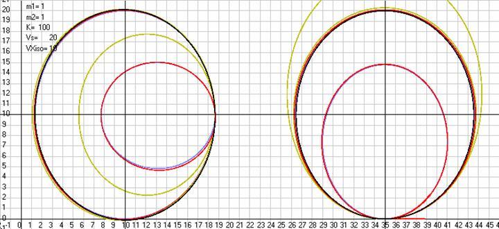 Рис. 32. Траектории движения массы 2 относительно массы 1 моделируемые по законам Лоренца (сиреневая кривая), Лиенара-Вихерта (красная кривая) и ОТО2 (зеленая кривая) в АСО и видимые из ИСО, движущейся относительно АСО со скоростьюVXiso= 10 м/с (все траектории находятся вблизи черных эллипсов) и моделируемые по тому же закону в ИСО, когда начальные данные в ИСО (скорости и координаты масс) заданы с использованием преобразований Лоренца. Слева начальные скорости заданы по оси ординат, а справа по оси абсцисс. Черные траектории получены при моделировании движения тел в ИСО по законуF=k*R, и на левом рисункеk=0,000047, а на правом рисункеk=0,000077. Масштаб рисункаML= 10 м/см. Скриншот программыGaliley1.