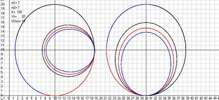 Рис. 33. Траектории движения массы 2 относительно массы 1 моделируемые по закону Лиенара-Вихерта при постоянных массах (красная кривая) и релятивистских (черная и синяя кривые) в АСО и видимые из ИСО, движущейся относительно АСО со скоростьюVXiso= 10 м/с (все траектории этих больших эллипсов совпали) и моделируемые по тому же закону в ИСО, когда начальные данные (скорости и координаты масс) заданы с использованием преобразований Лоренца. Слева начальные скорости заданы по оси ординат, а справа по оси абсцисс. Масштаб рисункаML= 10 м/см. Скриншот программыGaliley1.