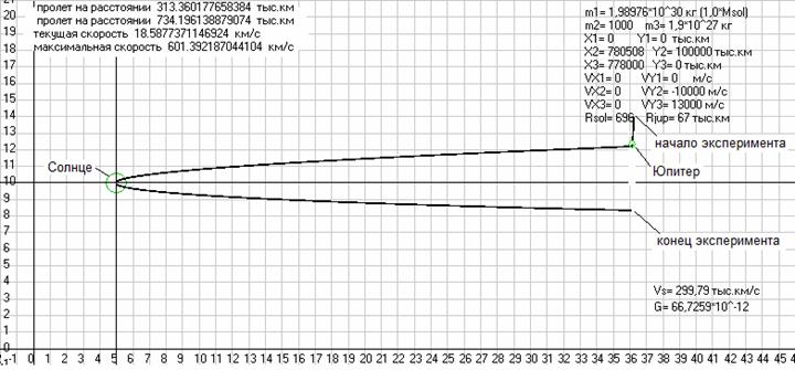 Рис. 36. Траектория движения космического аппаратаm2 выполняющего сначала гравитационный маневр около Юпитераm3, а затем летящего в сторону Солнцаm1, где он облетает его на очень низкой высоте. Масштаб изображения (кроме размеров Солнца и Юпитера) 25 млн.км/см. Скриншот программыGaliley1.