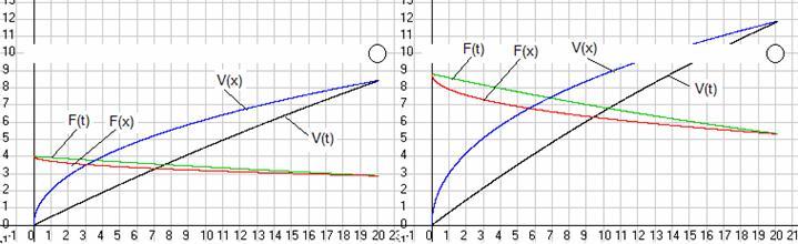 Рис. 38-1. Зависимость силы F, действующий на электрон, и его скорости V в функции времени t и пройденного им в ускорителе путиx.Слева при напряжении на концах ускорителя 0,025 МВ, а справа 0,055 МВ. Масштаб скорости 20 (тыс.км / с) / см. Скриншот программыGaliley1.