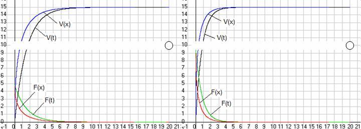 Рис. 38-2. Зависимость силы F, действующий на электрон, и его скорости V в функции времени t и пройденного им в ускорителе путиx.Слева при напряжении на концах ускорителя 6 МВ, а справа 12 МВ. Масштаб скорости 20 (тыс.км / с) / см. Скриншот программыGaliley1.