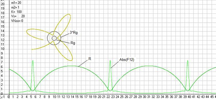 Рис. 41. Траектория движения массыm2 в центральном поле создаваемом неподвижной массойm1 согласно ОТО1 и графики изменения со временем расстояния отm2 до центрального телаRи силыF12 (по абсолютной величине) с которой эта массаm2 притягивается центральным телом. Здесь были масштабыML= 20 м/см,MT= 5 с/см,MF= 0,5 Н/см. Скриншот программыGaliley1.