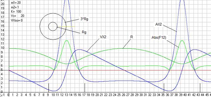 Рис. 42. Траектория движения массыm2 в центральном поле создаваемом неподвижной массойm1 согласно ОТО2 приVX2=0 иVY2=0 и графики изменения со временем расстоянияRот массыm2 до центрального телаm1, силыF12 (по абсолютной величине) с которой эта массаm2 притягивается центральным телом, скоростиVX2 и ускоренияAX2 массыm2 (рисунок и графики сдвинуты по оси ординат на +5 см, а отсечки на оси абсцисс обозначают время, когда массаm2 имела радиус равный трем гравитационными радиусамиRg). Здесь были масштабыML= 10 м/см,MT= 1 с/см,MV= 1 (м/с)/см, MA= 0,2 (м/с2)/см,MF= 0,5 Н/см. Скриншот программыGaliley1.