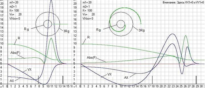 Рис. 43. Траектория движения массыm2 в центральном поле создаваемом неподвижной массойm1 согласно ОТО3 и графики изменения со временем расстоянияRот массыm2 до центрального телаm1, силыF(по абсолютной величине) с которой эта массаm2 притягивается центральным телом и скоростиVXи ускоренияAXмассыm2 по оси абсцисс. На левом рисунке движение начинается из состояния покоя, а на правом приVX2=0 иVY2=5,6 м/с. И рисунок и графики сдвинуты по оси ординат на +5 см, а масштабы былиML= 10 м/см,MT= 1 с/см,MV= 1,2 (м/с)/см, MA= 0,2 (м/с2)/см,MF= 0,5 Н/см. При этом две отсечки на оси абсцисс обозначают время, когда частица имела радиус равный сначала трем радиусам ШварцшильдаRg, а потом одному. Скриншот программыGaliley1.
