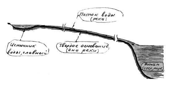 Рис. 1: Графическое изображение реки (потока воды) в разрезе.