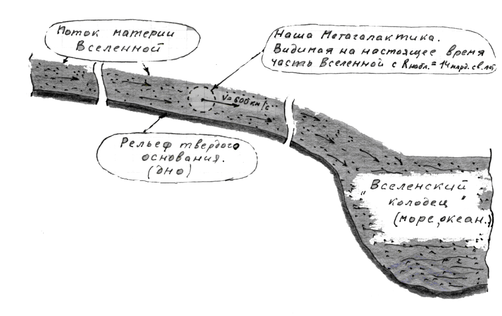 Рис. 2: Вид предполагаемого потока материи Все-ленной в разрезе