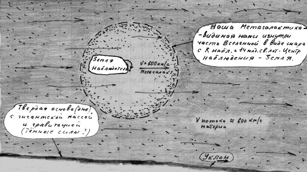 Рис. 3: Часть Вселенной (поток космической мате-рии) с нашей Метагалактикой