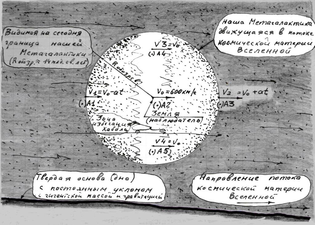 Рис. 4: Часть Вселенной с нашей Метагалактикой в по-токе космической материи