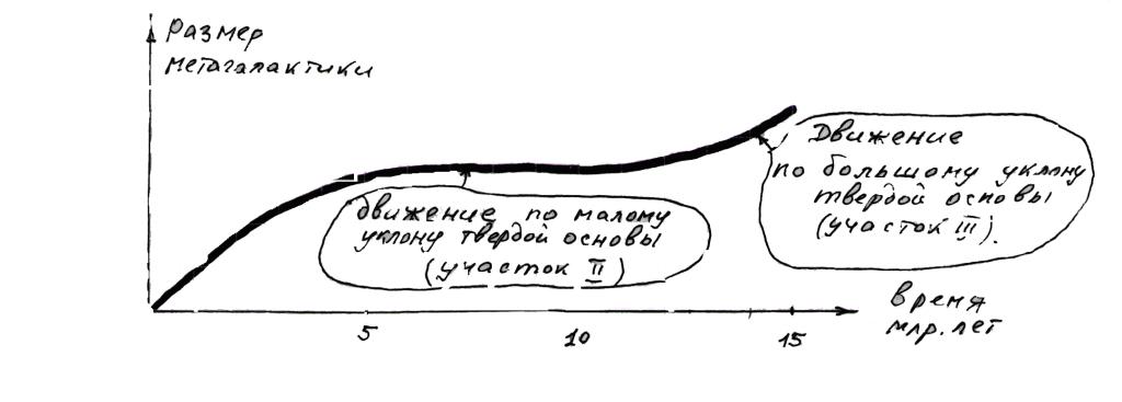 Рис. 6 Космологическая модель Джорджа Леметра (с дополнениями из изложенного материала на рис. 5 представленной гипотезы)