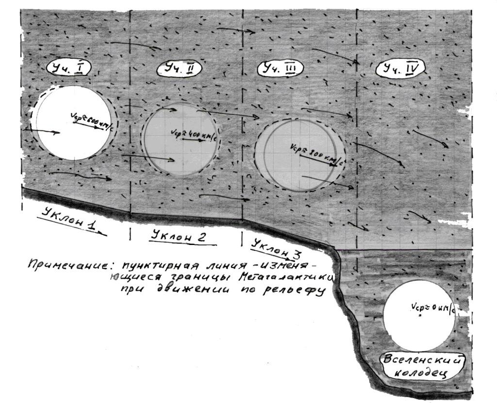 Рис. 5: Движение нашей Метагалактики в общем потоке материи Вселенной по рельефу твердой основы гигантской массы вещества
